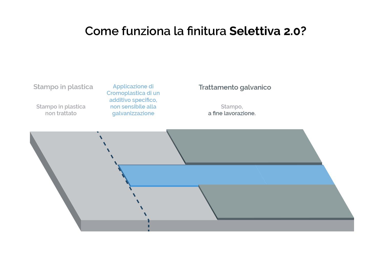 Infografica-Come-funziona-il-trattamento-galvanico-selettivo2.0