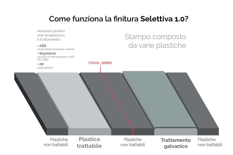 Infografica-Come-funziona-il-trattamento-galvanico-selettivo1.0-IT