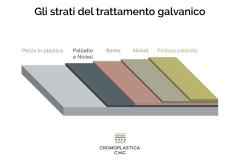infografica-strati-del-trattamento-galvanico