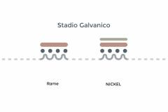 Processo galvanico-stadio-Galvanico