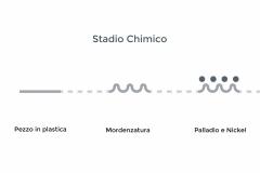 Processo galvanico-stadio-chimico